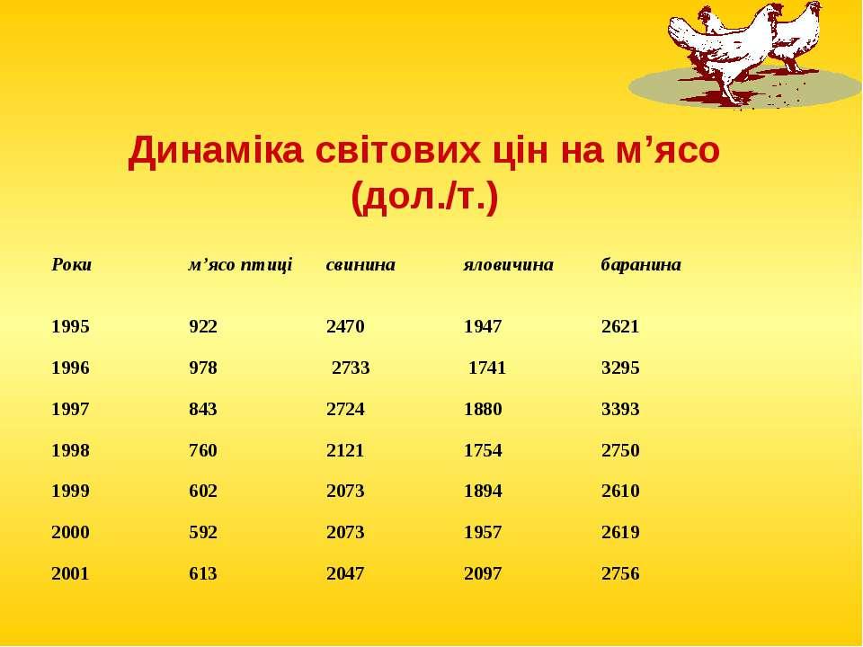 Динаміка світових цін на м'ясо (дол./т.)
