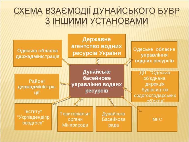 Державне агентство водних ресурсів України Дунайське басейнове управління вод...