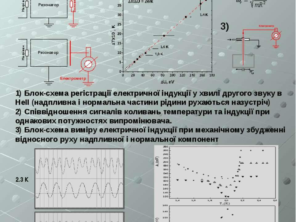 Спостереження механоелектричного ефекту в Не II О. С. Рибалко ФНТ 30, №12 (20...