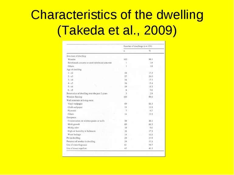 Characteristics of the dwelling (Takeda et al., 2009)