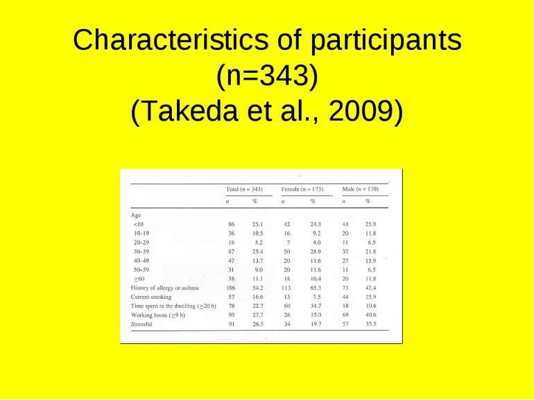 Characteristics of participants (n=343) (Takeda et al., 2009)