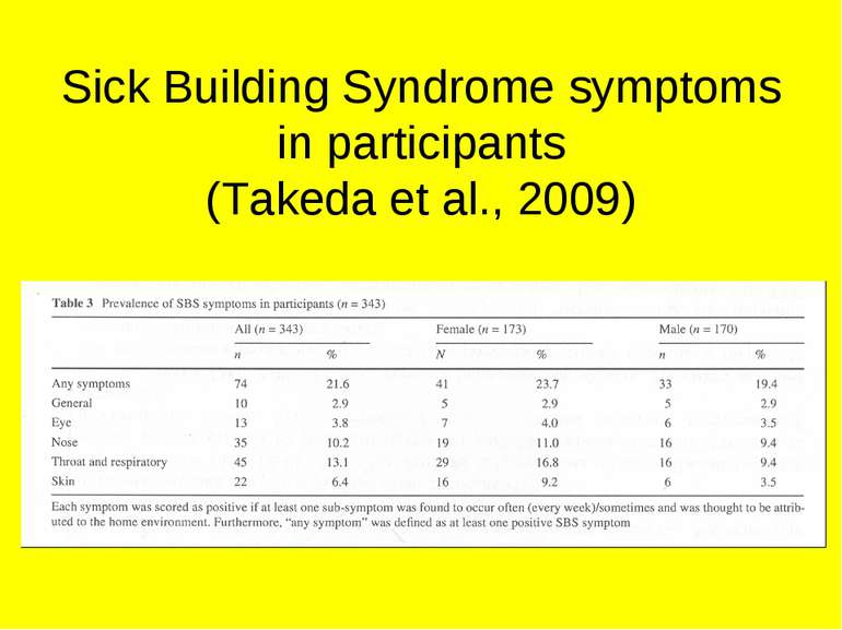 Sick Building Syndrome symptoms in participants (Takeda et al., 2009)