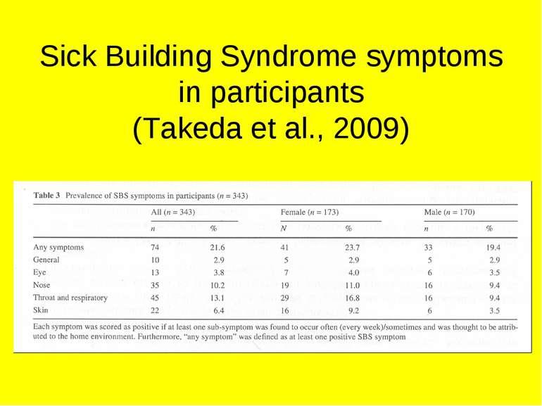 Sick Building Syndrome symptoms in participants (Takeda et al., 2009)
