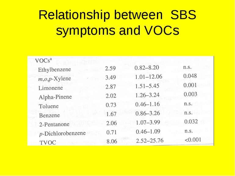 Relationship between SBS symptoms and VOCs