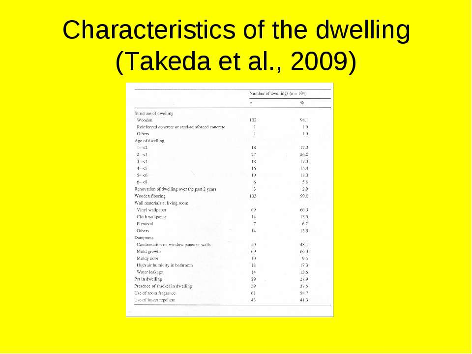 Characteristics of the dwelling (Takeda et al., 2009)