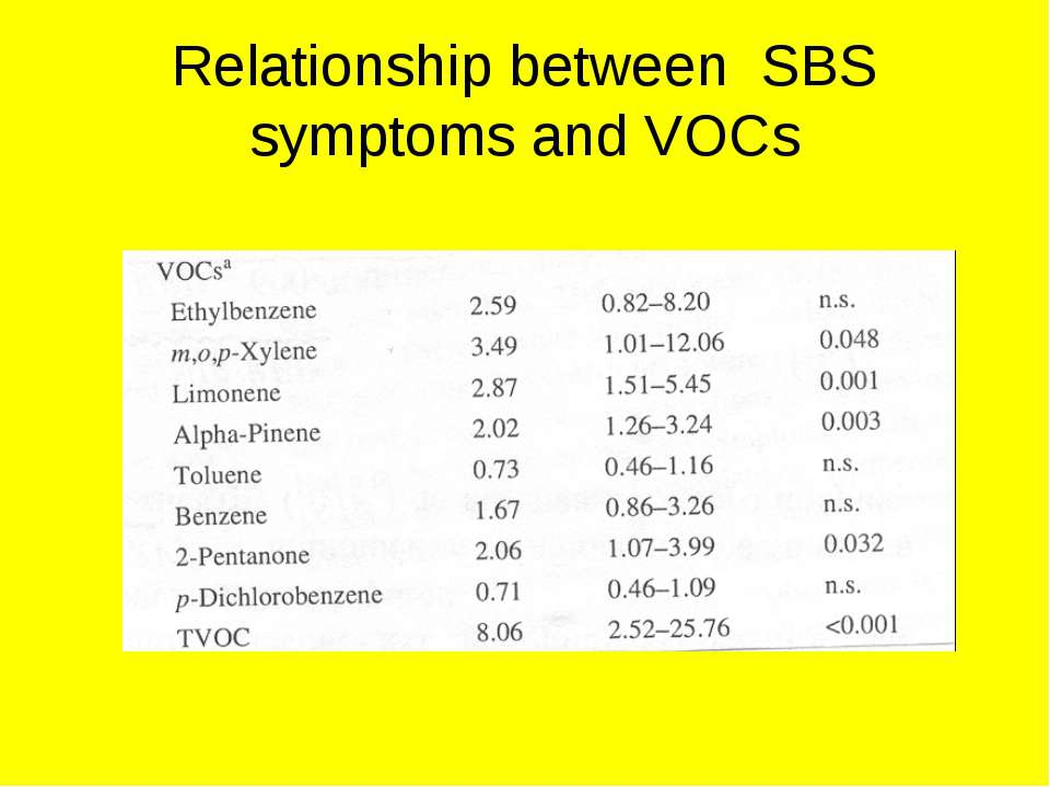 Relationship between SBS symptoms and VOCs