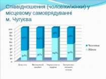 Співвідношення (чоловіки/жінки) у місцевому самоврядуванні м. Чугуєва