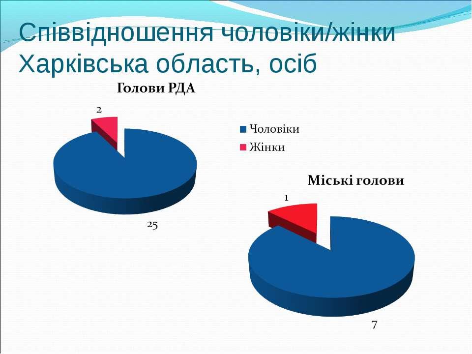 Співвідношення чоловіки/жінки Харківська область, осіб