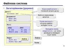 * Файлова система багаторівнева (дерево) Диск C: autoexec.bat Документи План....