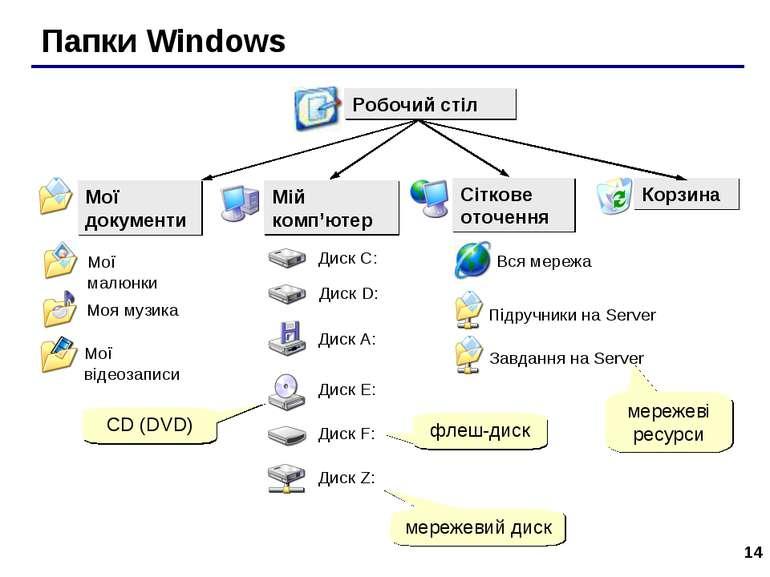 * Папки Windows мережеві ресурси мережевий диск флеш-диск CD (DVD)