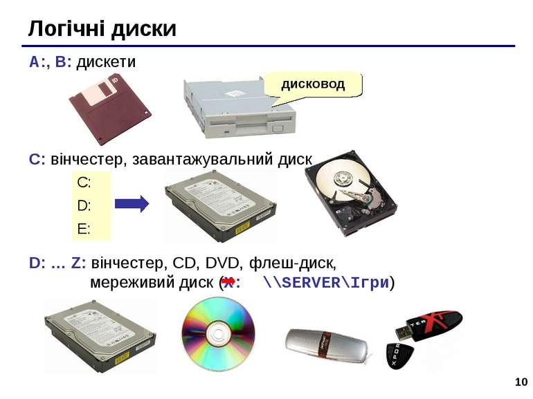 * Логічні диски A:, B: дискети C: вінчестер, завантажувальний диск D: … Z: ві...