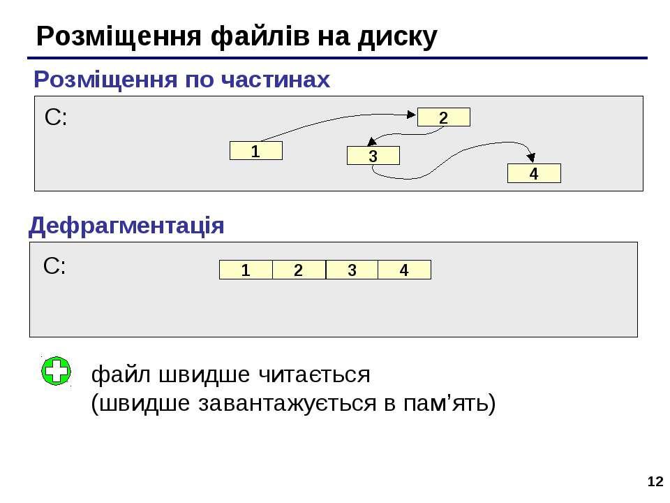 * Розміщення файлів на диску Розміщення по частинах Дефрагментація файл швидш...