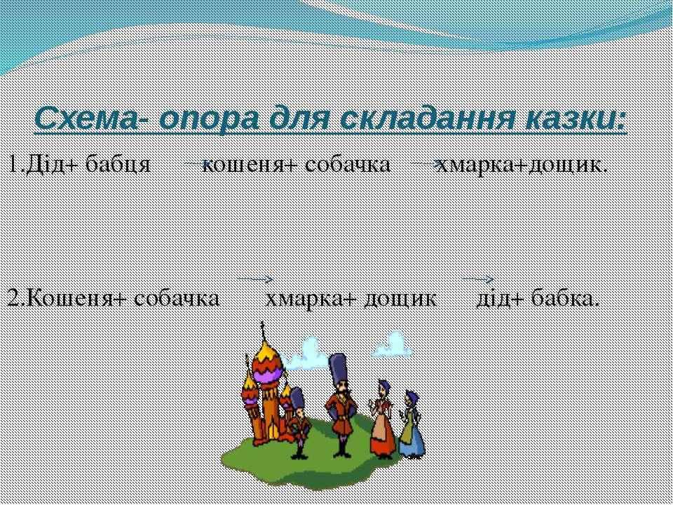 Схема- опора для складання казки: 1.Дід+ бабця кошеня+ собачка хмарка+дощик. ...