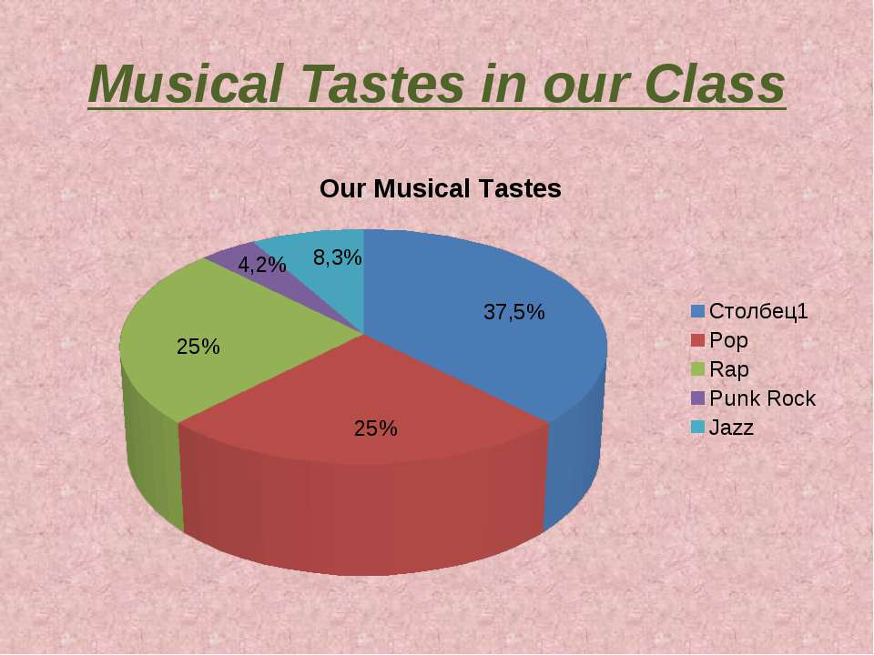 Musical Tastes in our Class 37,5% 25% 25% 8,3% 4,2%