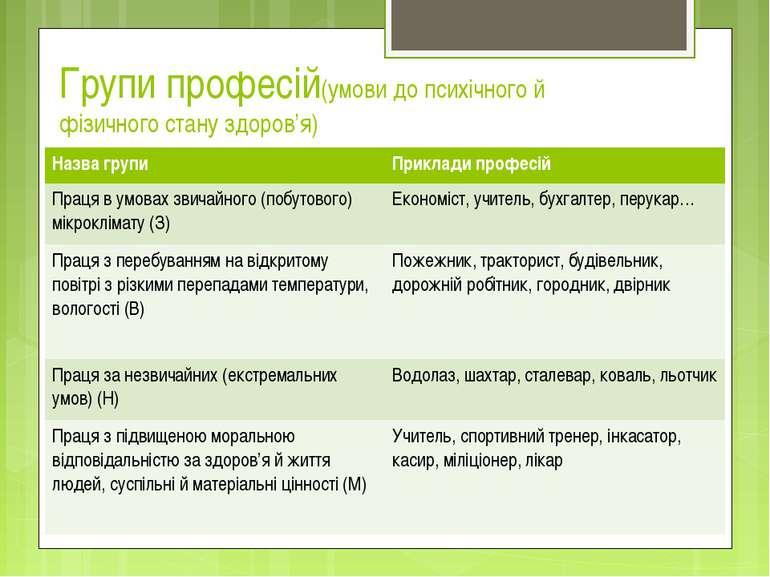 Групи професій(умови до психічного й фізичного стану здоров'я) Назва групи Пр...