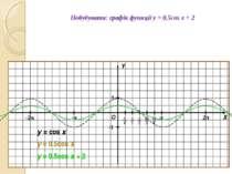 Побудувати: графік функції y = 0,5cos x + 2 О Х Y 1 -1 y = cos x y = 0.5cos x...