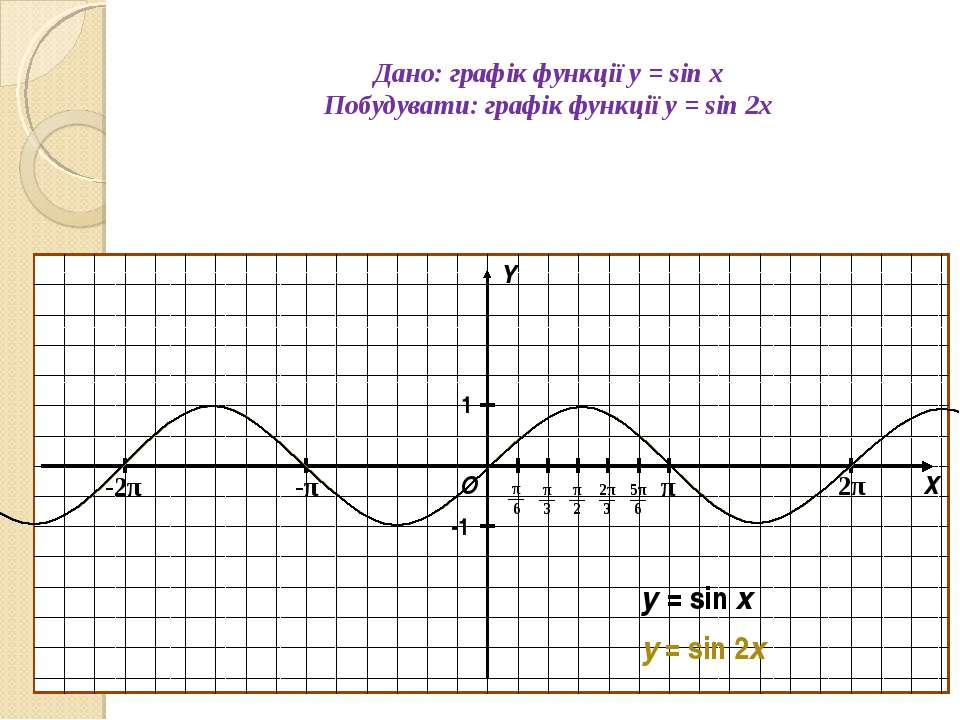 Дано: графік функції y = sin x Побудувати: графік функції y = sin 2x О Х Y 1 ...