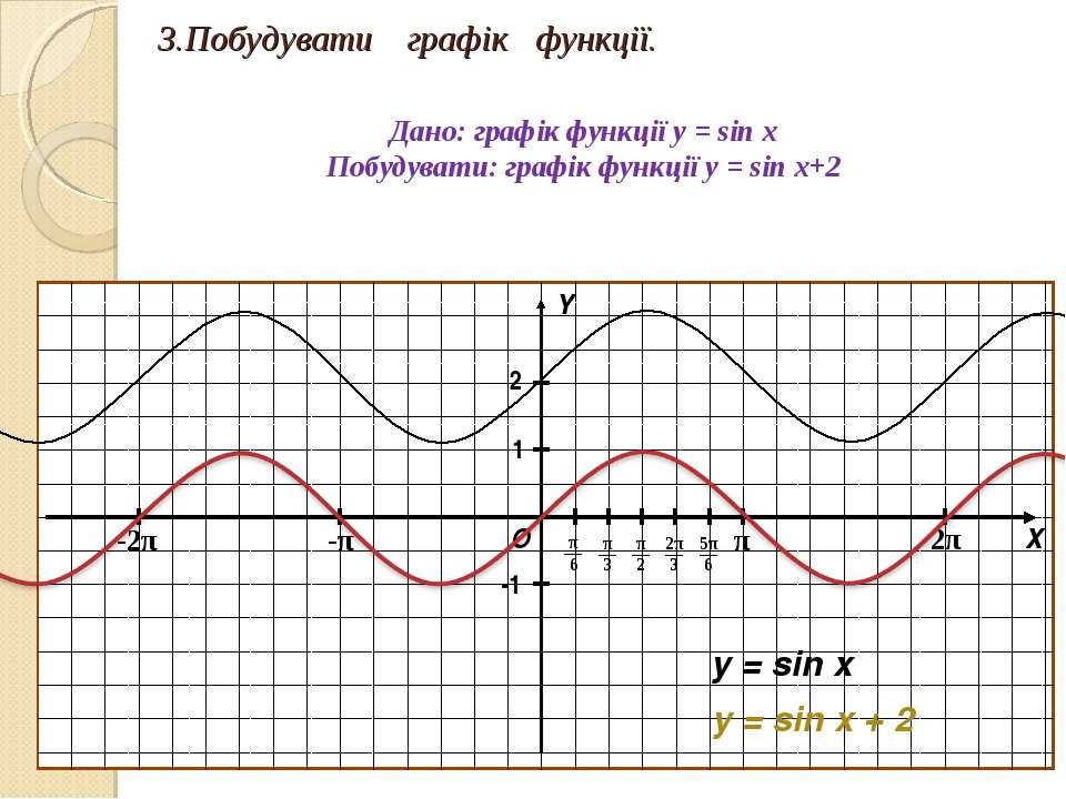 3.Побудувати графік функції. Дано: графік функції y = sin x Побудувати: графі...