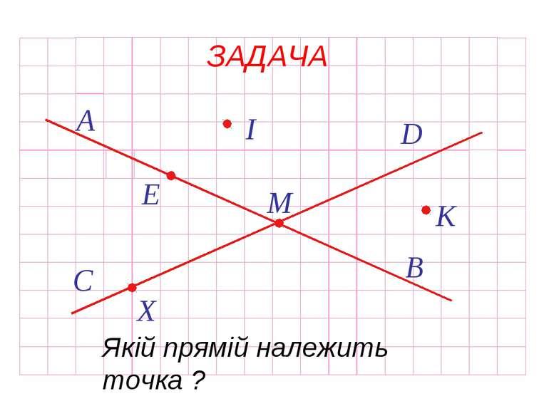 ЗАДАЧА X М К I E Якій прямій належить точка ?