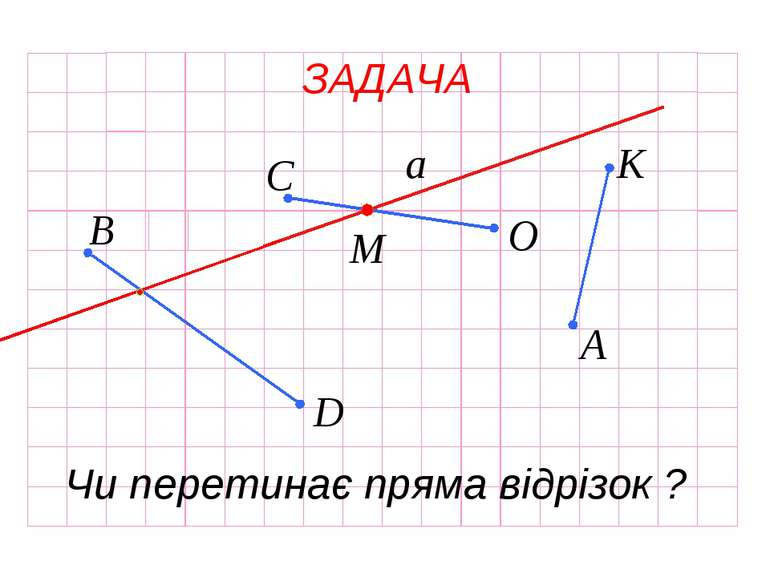 а ЗАДАЧА Чи перетинає пряма відрізок ? М