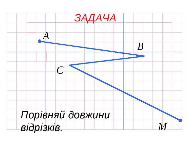 ЗАДАЧА А B C M Порівняй довжини відрізків.
