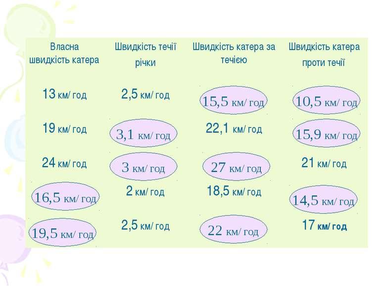 10,5 км/ год 14,5 км/ год 16,5 км/ год 19,5 км/ год 3,1 км/ год 22 км/ год 27...