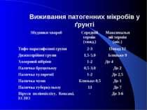 Виживання патогенних мікробів у ґрунті Збудники хвороб Середній термін (тижд....