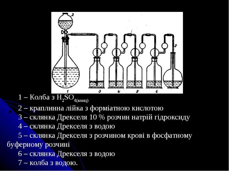 1 – Колба з H2SO4(конц) 2 – краплинна лійка з форміатною кислотою 3 – склянка...