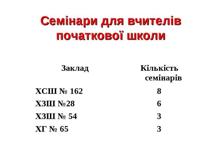 Семінари для вчителів початкової школи Заклад Кількість семінарів ХСШ № 162 8...