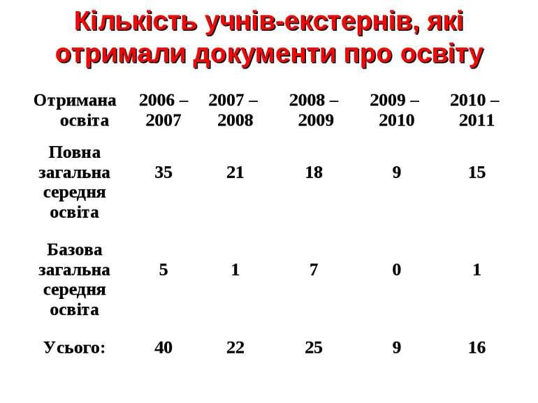 Кількість учнів-екстернів, які отримали документи про освіту