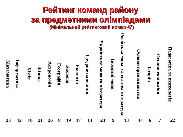 Рейтинг команд району за предметними олімпіадами (Мінімальний рейтинговий ном...