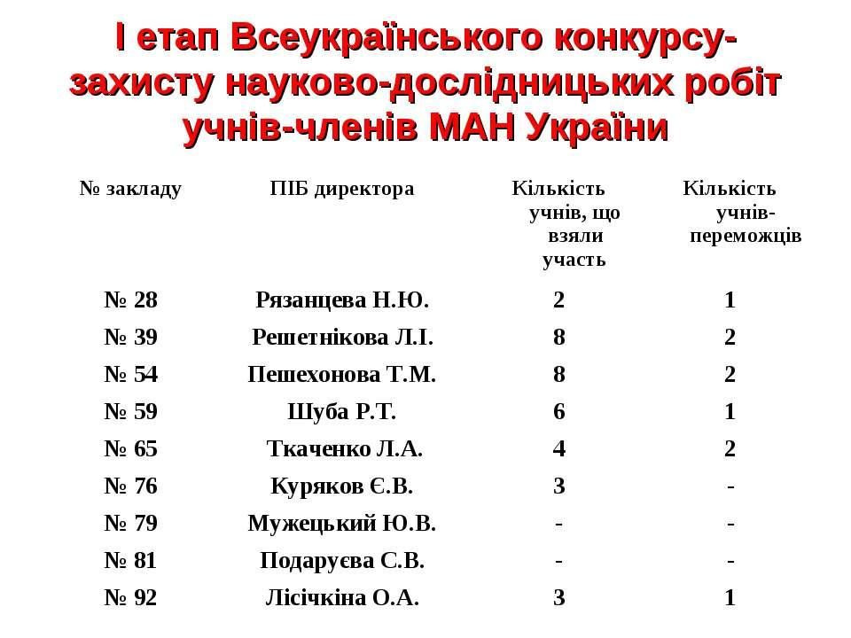 І етап Всеукраїнського конкурсу-захисту науково-дослідницьких робіт учнів-чле...