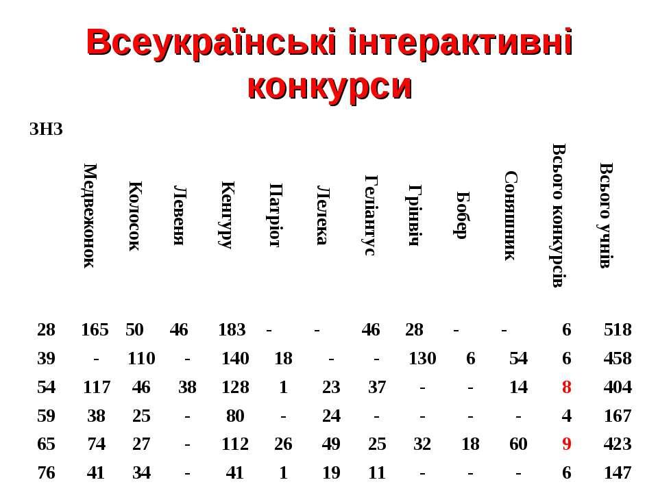 Всеукраїнські інтерактивні конкурси