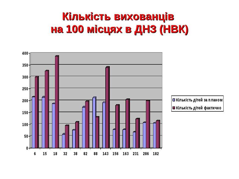 Кількість вихованців на 100 місцях в ДНЗ (НВК)