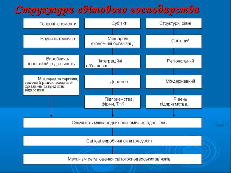 Структура світового господарства