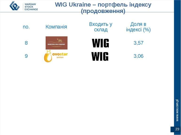 WIG Ukraine – портфель індексу (продовження) no. Компанія Входить у склад Дол...