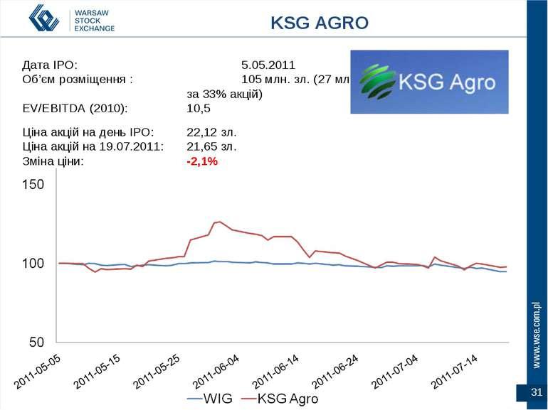 * Дата IPO: 5.05.2011 Об'єм розміщення : 105 млн. зл. (27 млн. Євро за 33% ак...