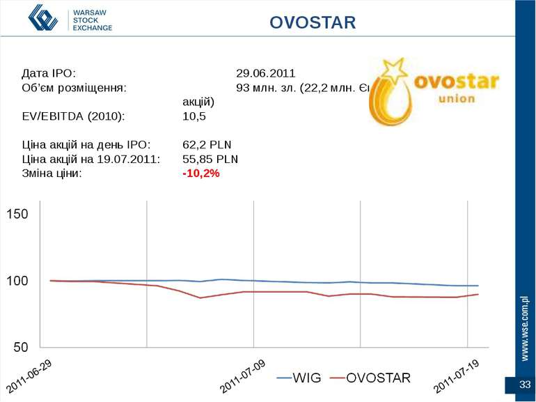 * Дата IPO: 29.06.2011 Об'єм розміщення: 93 млн. зл. (22,2 млн. Євро за 25% а...