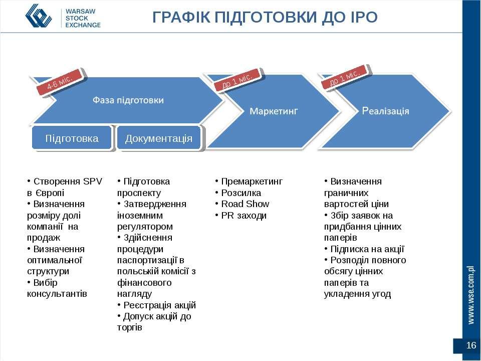 ГРАФІК ПІДГОТОВКИ ДО IPO Створення SPV в Європі Визначення розміру долі компа...