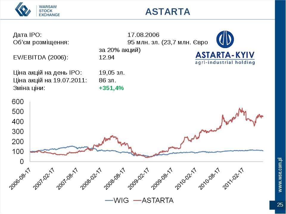 Дата IPO: 17.08.2006 Об'єм розміщення: 95 млн. зл. (23,7 млн. Євро за 20% акц...