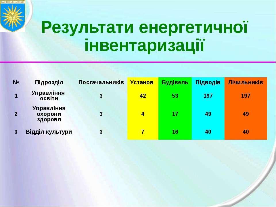 Результати енергетичної інвентаризації № Підрозділ Постачальників Установ Буд...