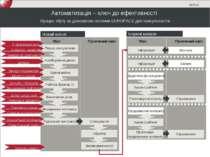 Автоматизація – ключ до ефективності Процес збуту за допомогою системи EUROPA...