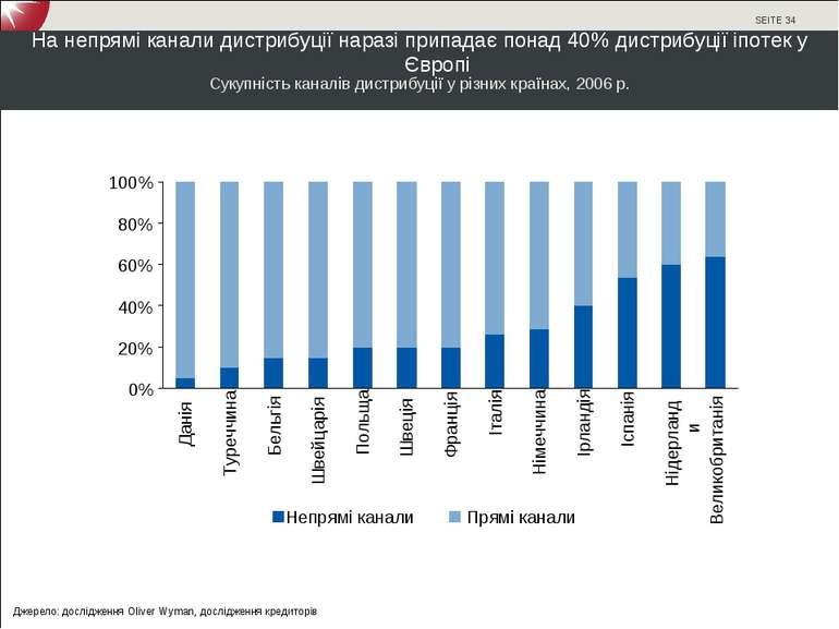 На непрямі канали дистрибуції наразі припадає понад 40% дистрибуції іпотек у ...