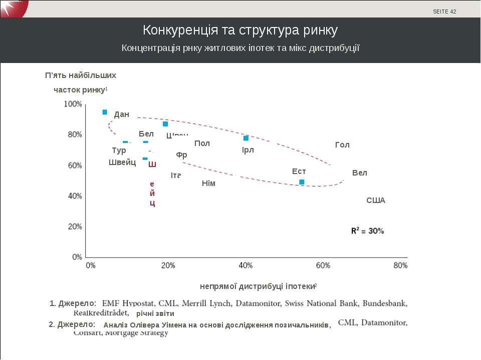 Конкуренція та структура ринку Концентрація рнку житлових іпотек та мікс дист...