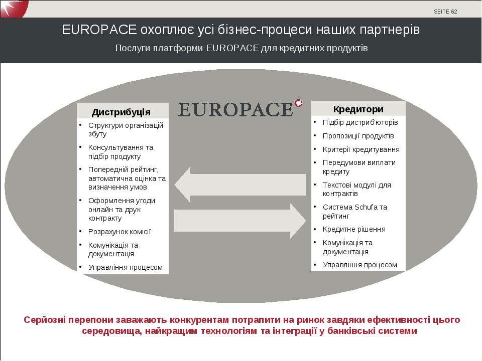 EUROPACE охоплює усі бізнес-процеси наших партнерів Послуги платформи EUROPAC...
