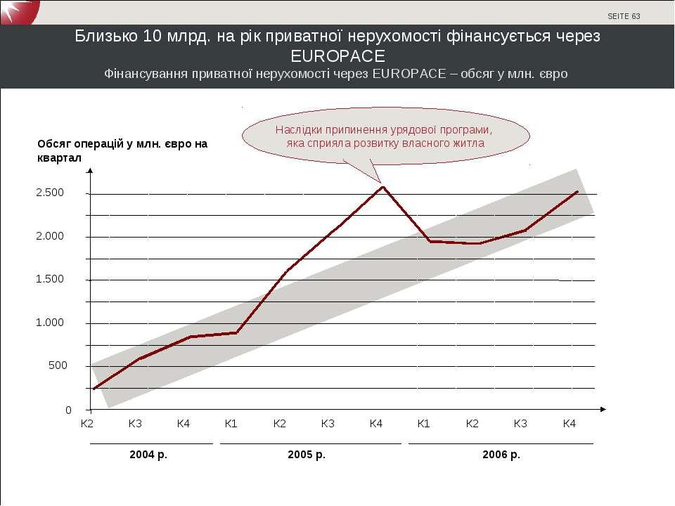 Близько 10 млрд. на рік приватної нерухомості фінансується через EUROPACE Обс...
