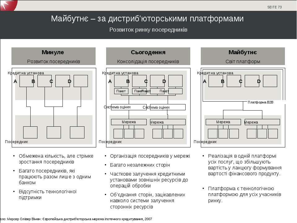 Майбутнє – за дистриб'юторськими платформами Пакет Пакет Пакет Пакет Розвиток...