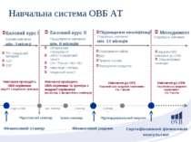 Шанс-семінар Навчання проводять ОВБ керівники (від FC з ліцензією тренера) На...