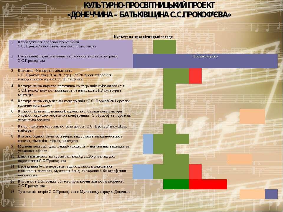 КУЛЬТУРНО-ПРОСВІТНИЦЬКИЙ ПРОЕКТ «ДОНЕЧЧИНА – БАТЬКІВЩИНА С.С.ПРОКОФ'ЄВА» Куль...