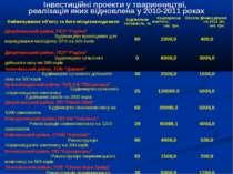 Інвестиційні проекти у тваринництві, реалізація яких відновлена у 2010-2011 р...
